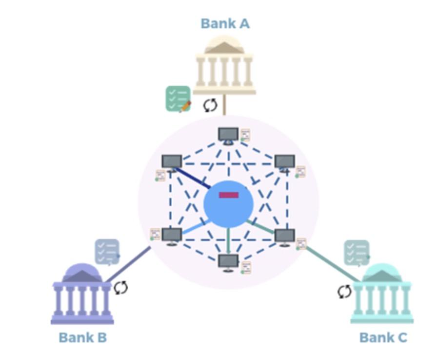 Blockchain für Bank-Onboarding