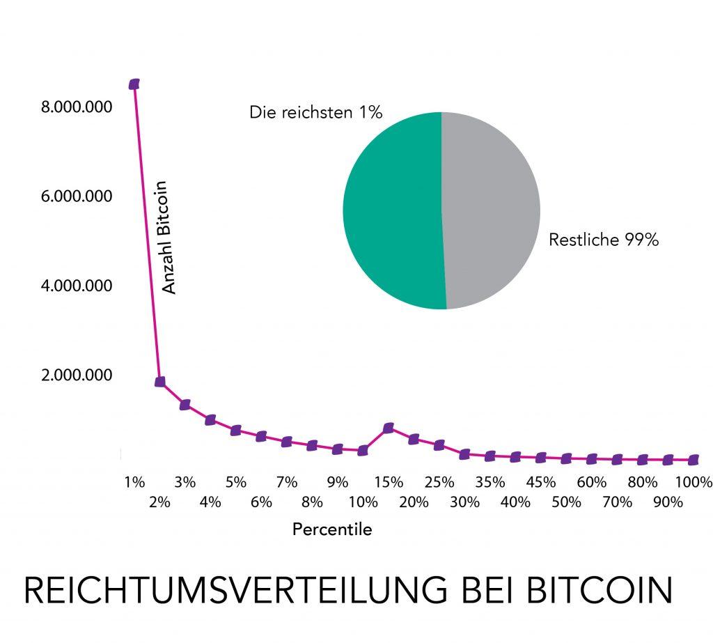 Wer besitzt Bitcoin: Die Verteilung des Bitcoin Reichtums ist extrem elitär.