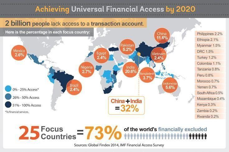 finanzielle inklusion wie viele menschen keinen zugang haben