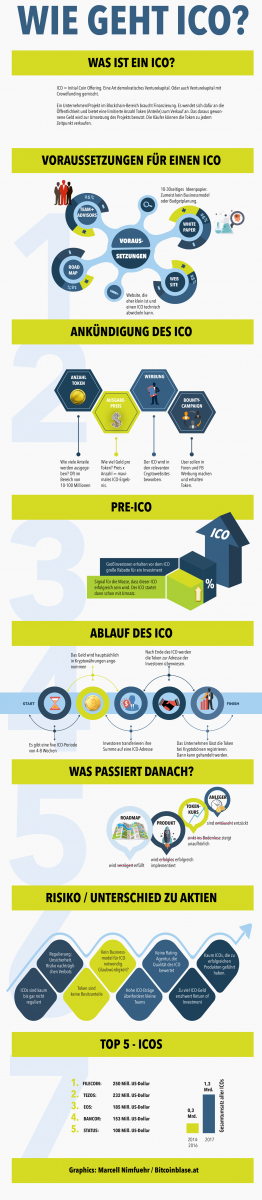 Was ist ein ICO und wie funktioniert es