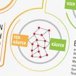 branchen disruptive blockchain