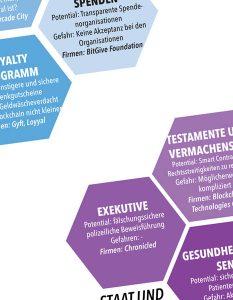 Infografik Blockchain: Potentiale und gefahren von  BLOCKCHAIN in branchen