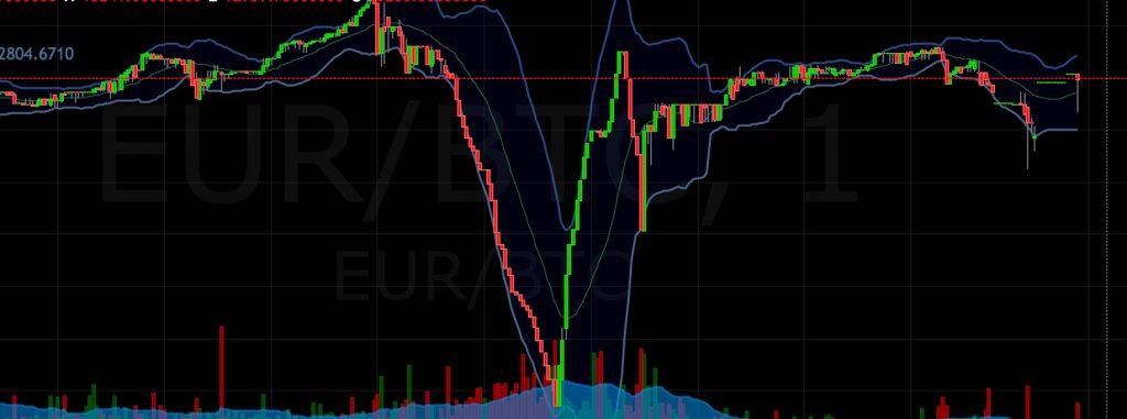 Bitcoin Futures: Aussicht auf Terminkontrakte lässt Kurs springen