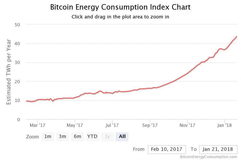 Bitcoin Mining Energie